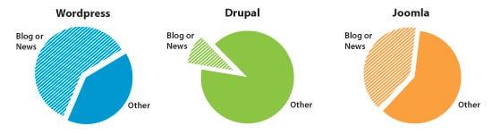The CMS Matrix: Comparing WordPress, Joomla and Drupal