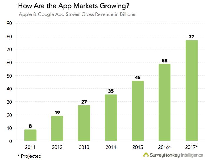 Choose a Mobile App Development Company