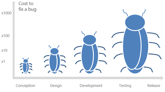 The cost to fix a bug in different stages of development cycle