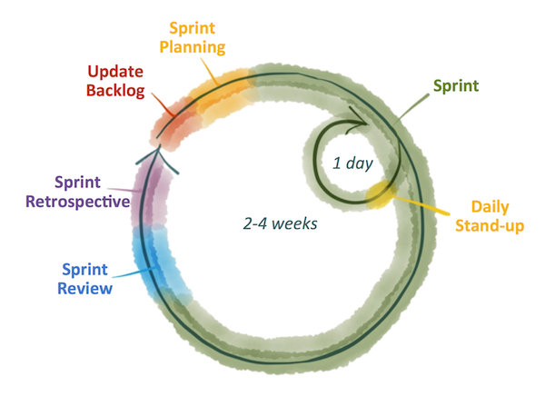 The steps of the project planning with agile methodologies