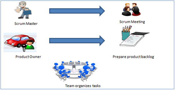 The roles of Scrum