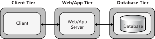 Database arch