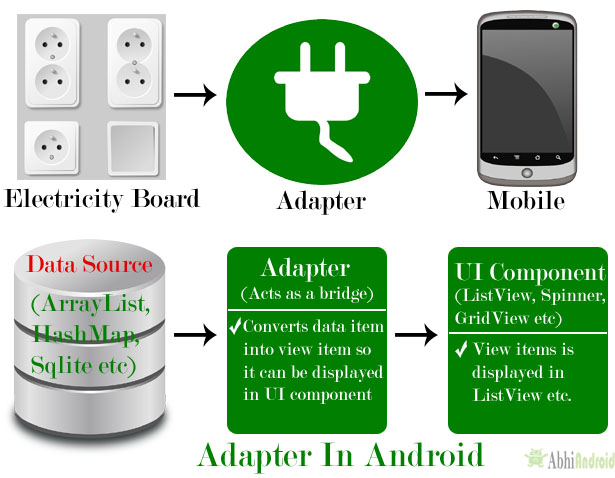Adapter in Android