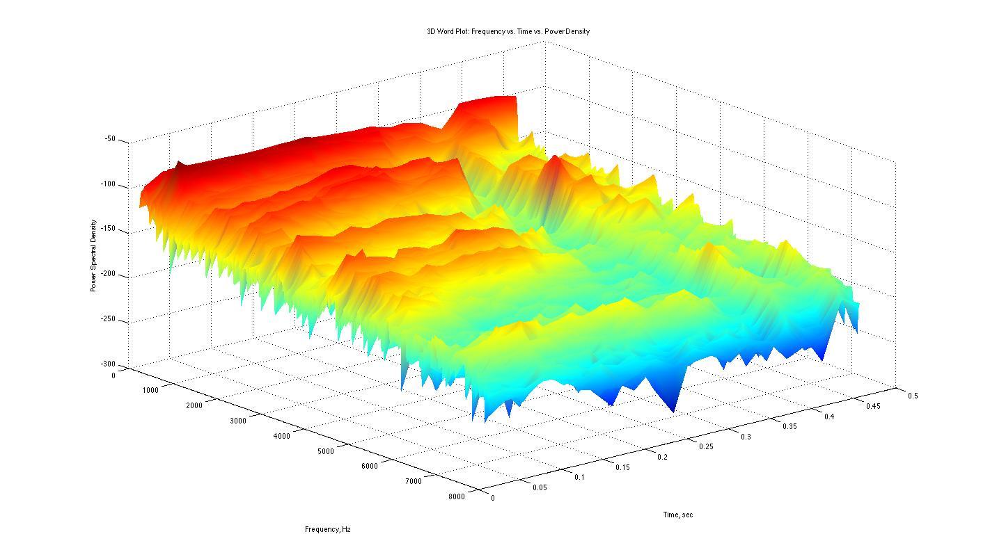 r 3d density plot