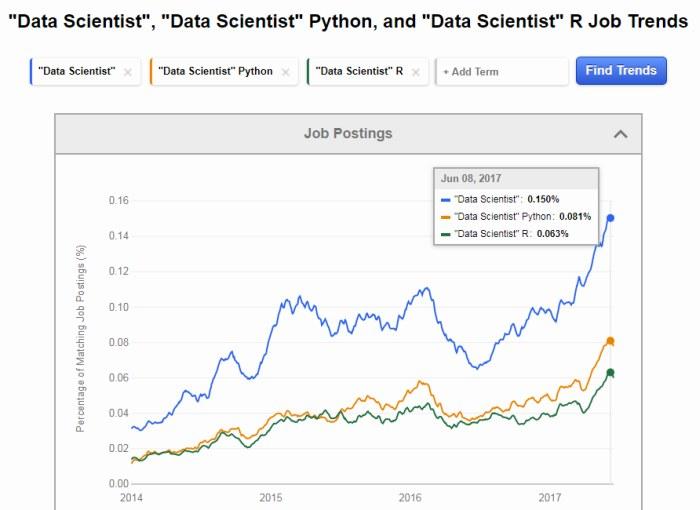 indeed-data-scientist-python-r-job-trends
