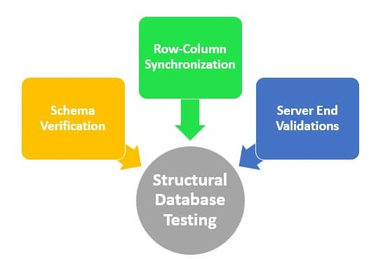 The three pars of structural database testing