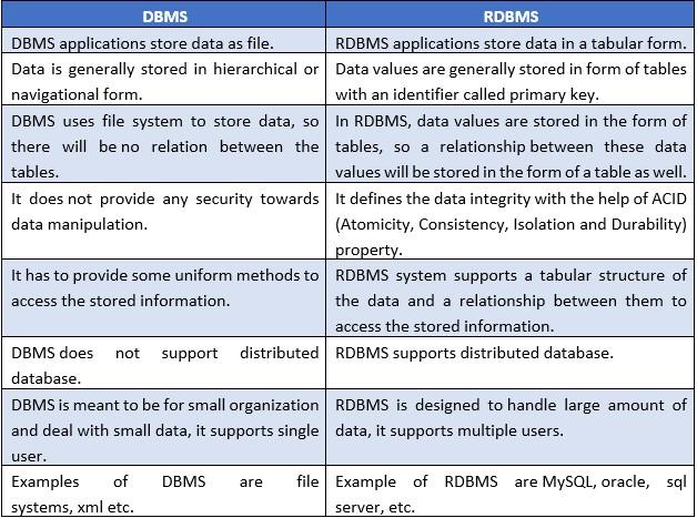 DBMS vs RDBMS comparison