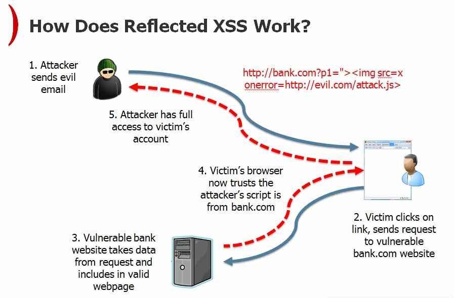 xss_prevent