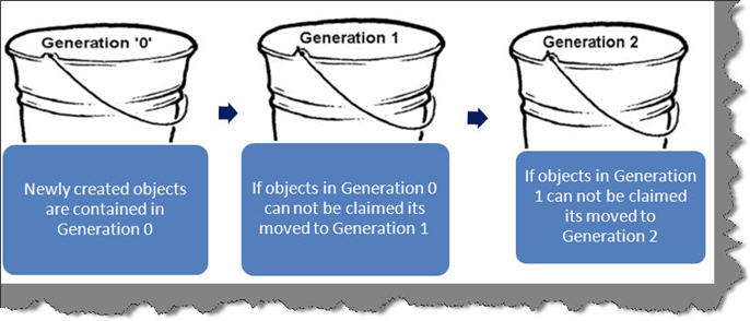 Generations in garbage collector - Generation 0, Generation 1, and Generation 2