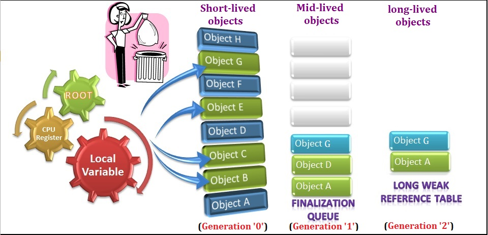 Short-lived objects vs mid-lived objects vs long-lived objects - comparison