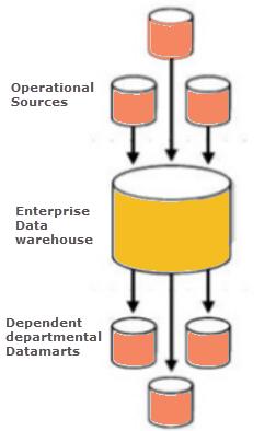 Dependent Data Mart