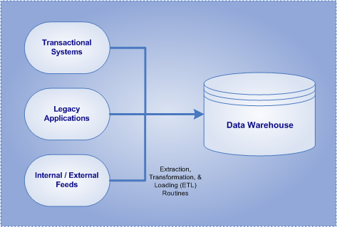 A visualization of the processes regarding data warehouses.