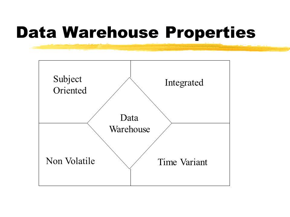 Data Warehouse Properties