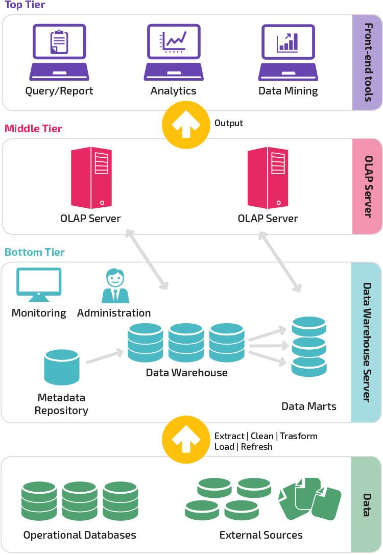 Data Warehouse Architecture Model (Three-Tier Architecture)