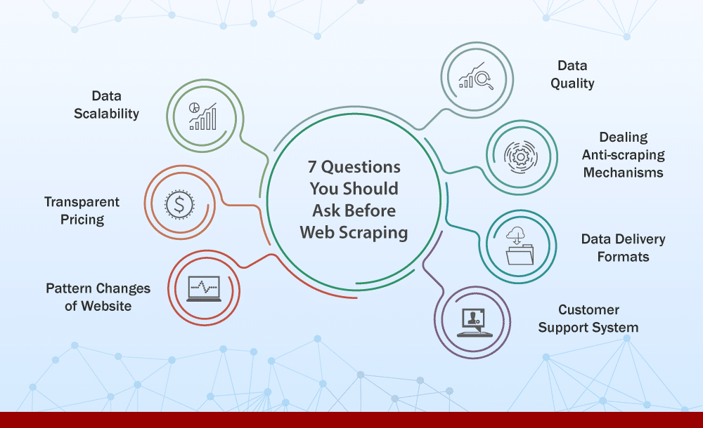 7 Questions you should ask before web scraping
